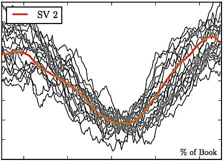 gráfico queda e ascensão