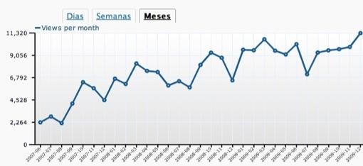 grafico-visitantes-dez2009.jpg