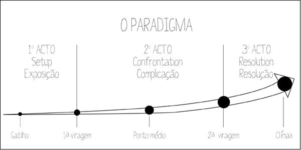 Paradigma de três atos