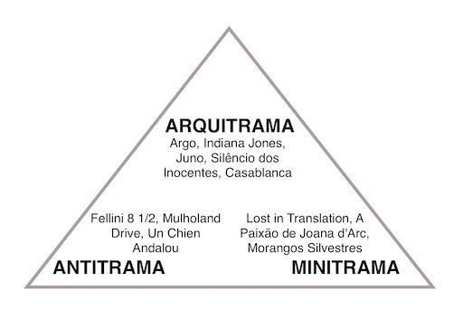 triângulo da estória net