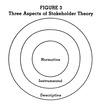The Stakeholder Theory of the Firm. Concepts, Evidence