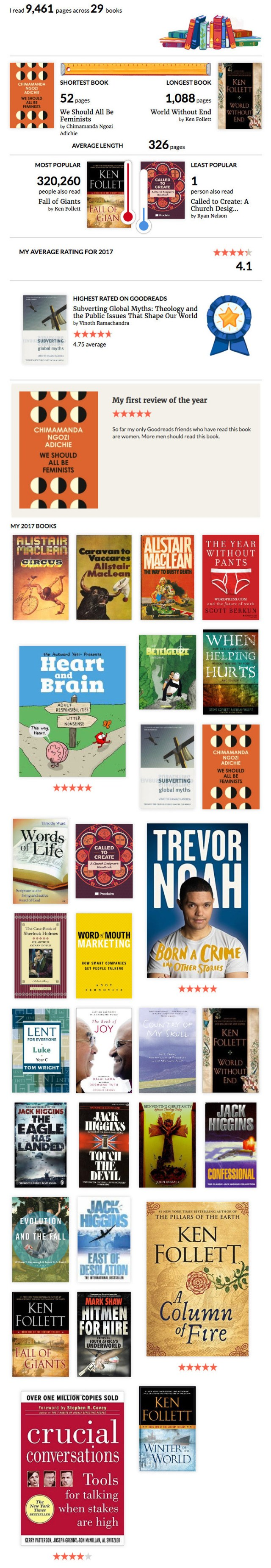 Screenshot-2018-1-13 Goodreads 2017 Year in Books.jpg