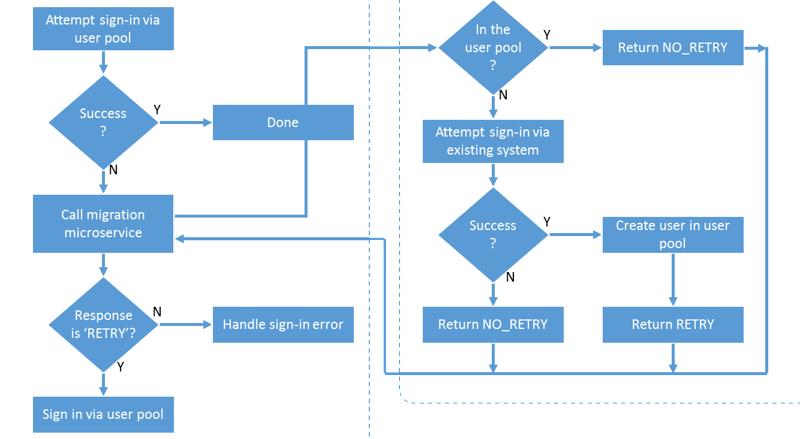 User Migration Lambda Trigger