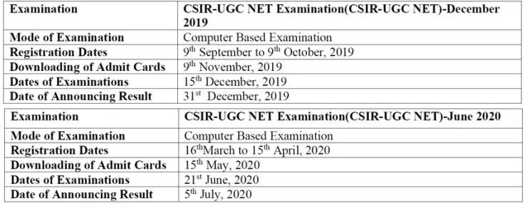 CSIR-UGC NET शेड्यूल