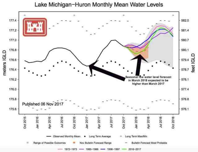 Lake-Michigan-Huron-water-levels-Nov-2017-final