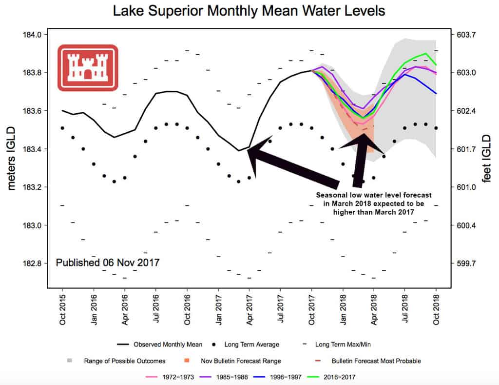 Higher water levels being called for next year