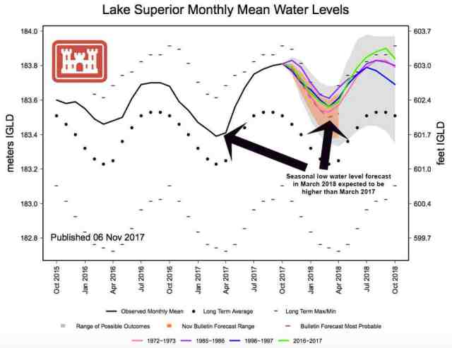 Lake-Superior-forecast-nov-2017