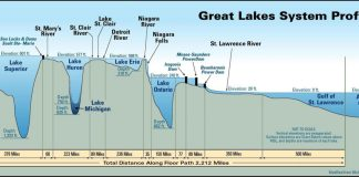 Great Lakes Profile from vividmaps.com