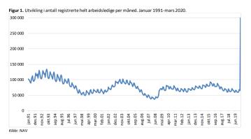 grafisk fremstilling av arbeidsmarkedet pr mars 2020