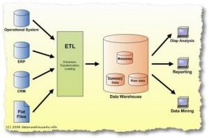 Data Warehouse Analyst job description, duties, tasks, and responsibilities
