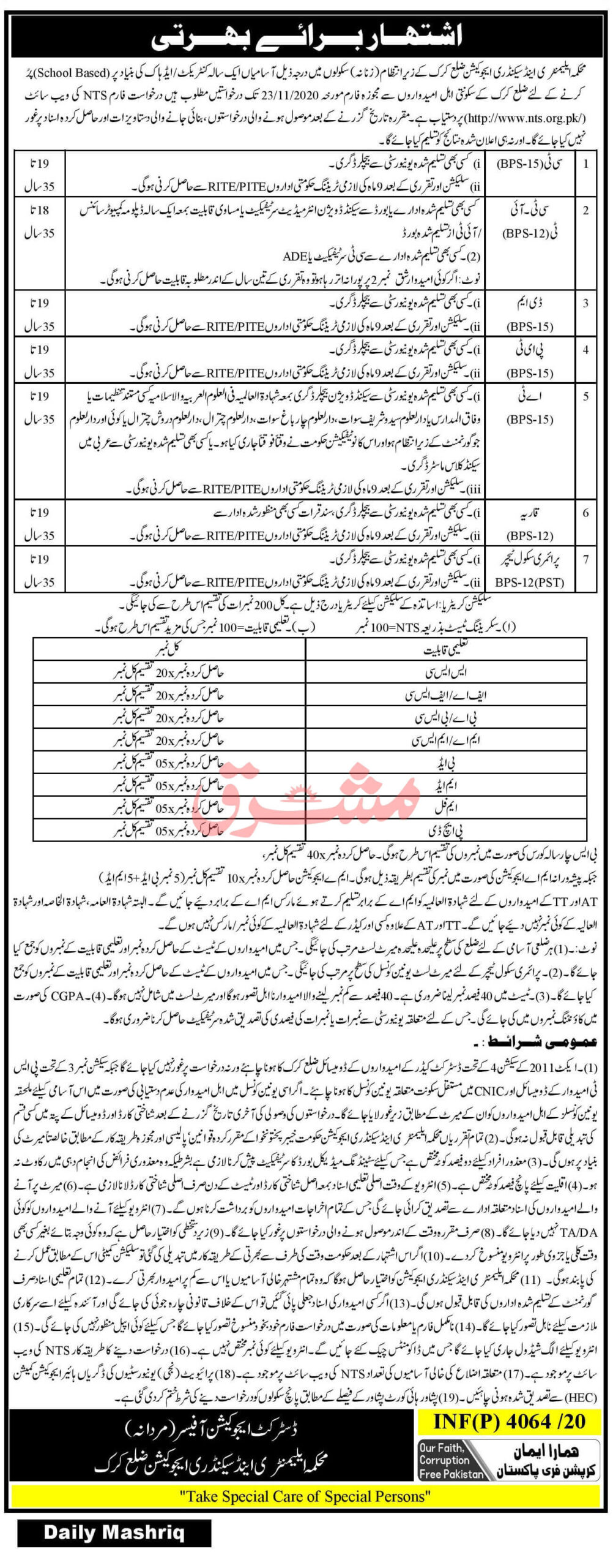Elementary and Secondary Education Department Karak Jobs 2020