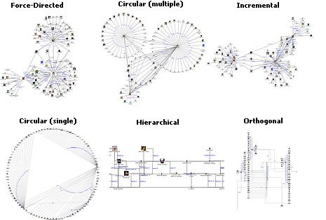 Data Visualization : Advanced Data Visualization with
