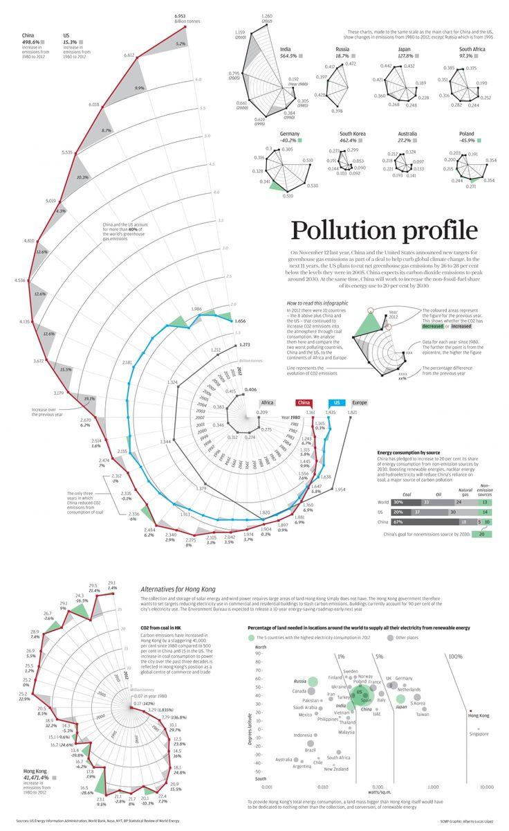 Data Visualization : INFOGRAPHIC: Pollution profile