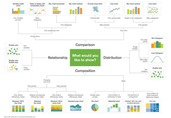 How To Visualize Data In Your Infographic Part 2 Manual Guide