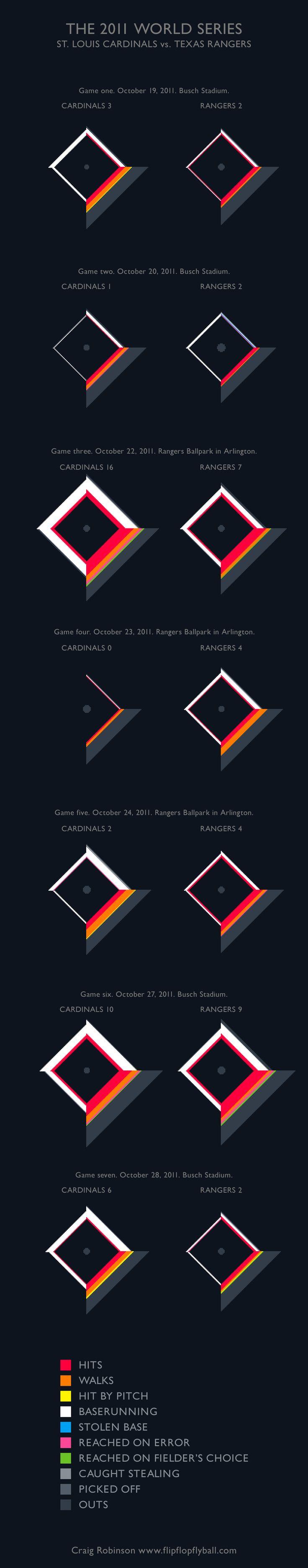 9142510b4 Data Visualization   Flip Flop Fly Ball - 2011 World Series - JobLoving.com