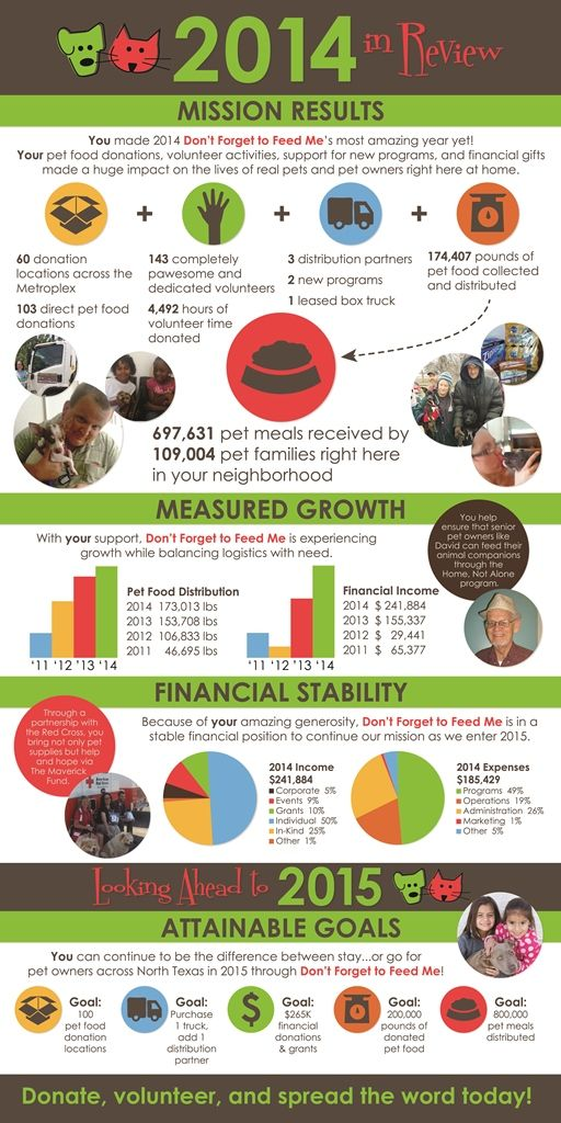 fundraising infographic   a great nonprofit annual report