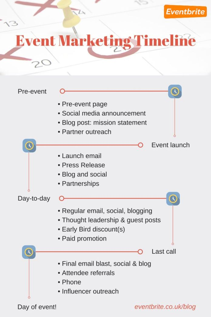 fundraising infographic event marketing strategy timeline