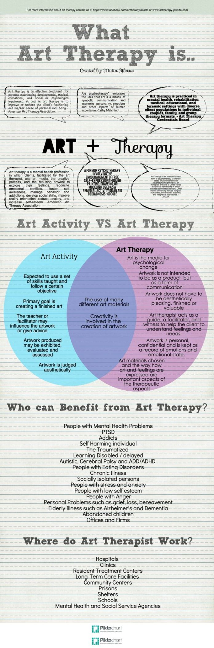 Psychology Information About Art Therapy How Art Therapy Differ
