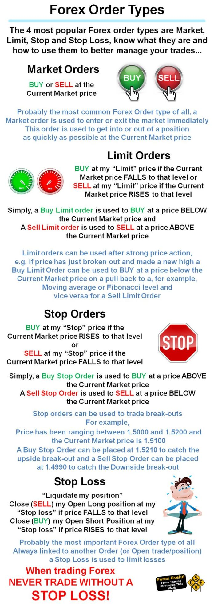Market order vs limit order forex