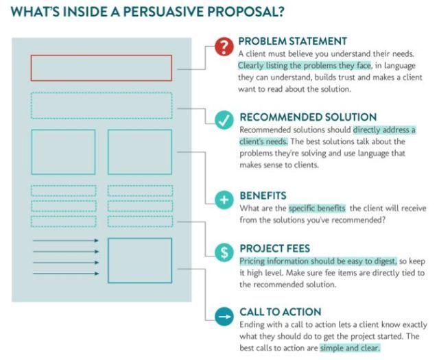 fundraising infographic fundraising infographic free web design proposal template bidsketch bidsket joblovingcom your number one source for