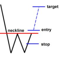 Identify closing position in forex