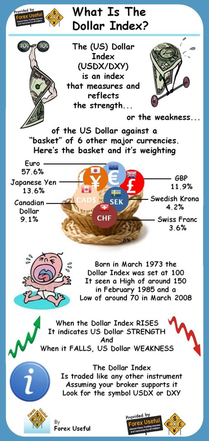 Trading Infographic The Us Dollar Index Usdxdxy Is An Index