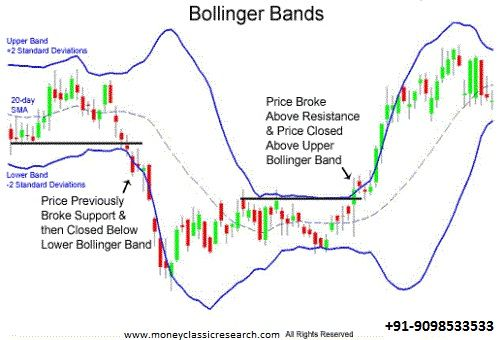 How do I create a trading strategy with Bollinger Bands ...