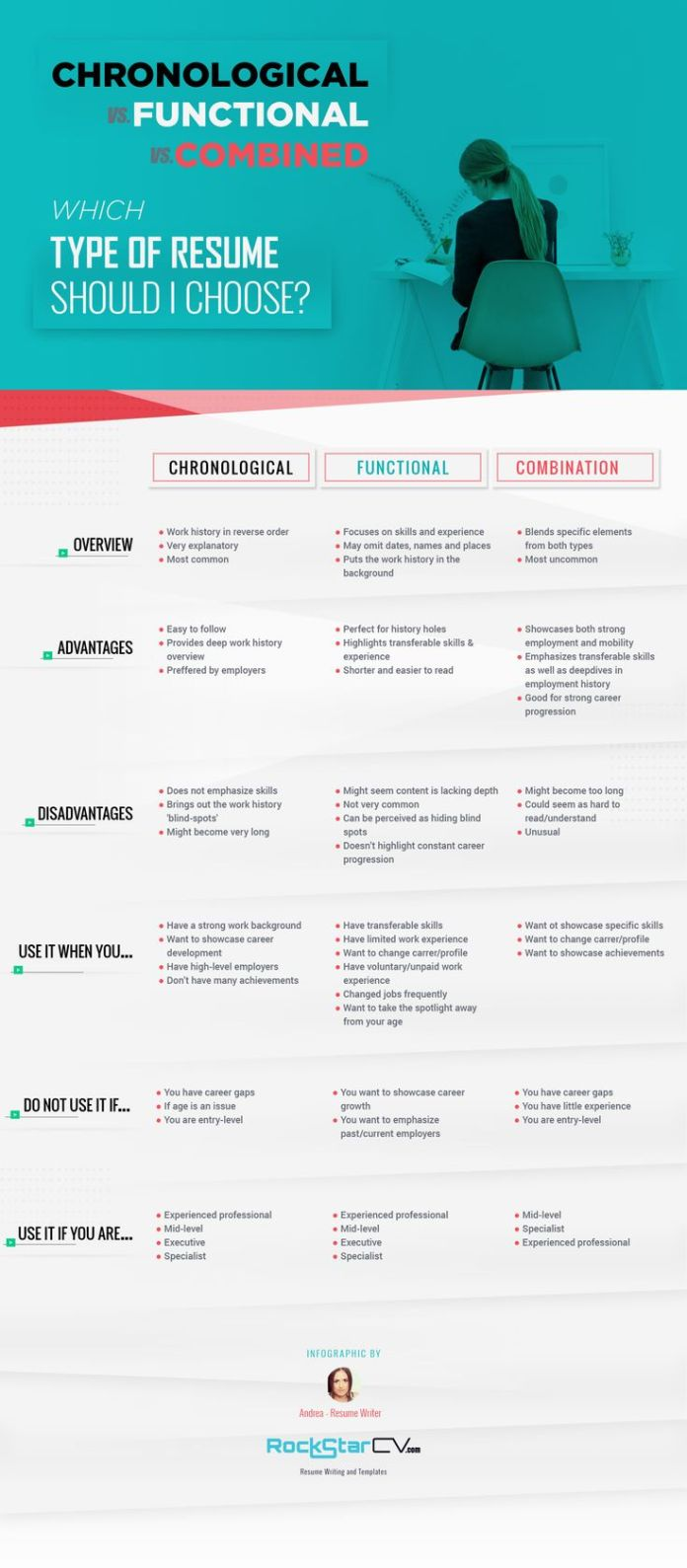 Career Infographic Resume Type Chronological Functional