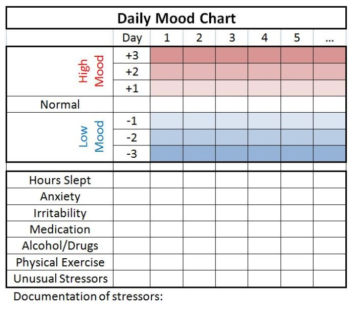 Stress Management  Daily Mood Chart  JoblovingCom  Your Number