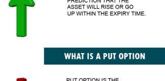 Basics of binary trading