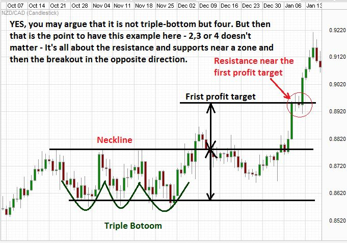 Traders secrets chart patterns and trading strategies