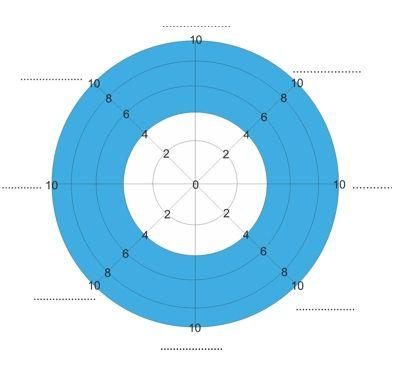 Stress management : Wheel of Life Template - JobLoving.com | Your ...
