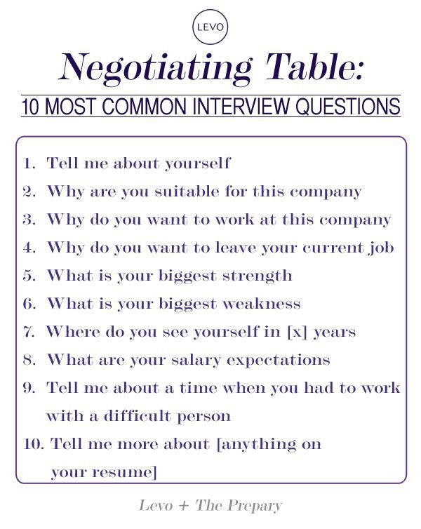 Infographic 10 Common Interview Questions! The Author ...