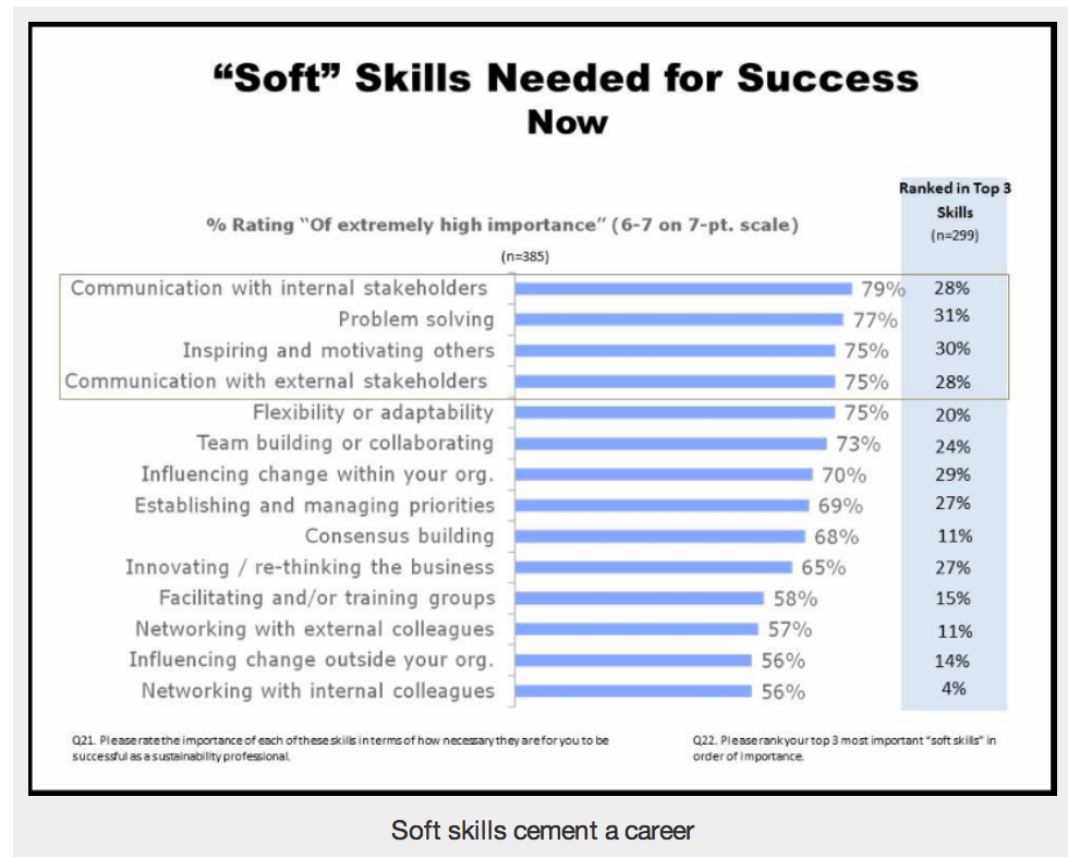 soft skills examples
