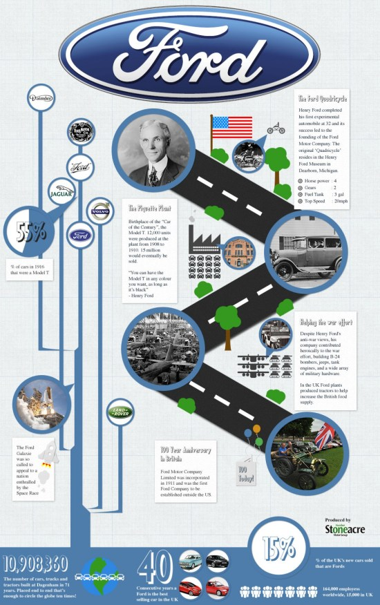 Product Development-Ford