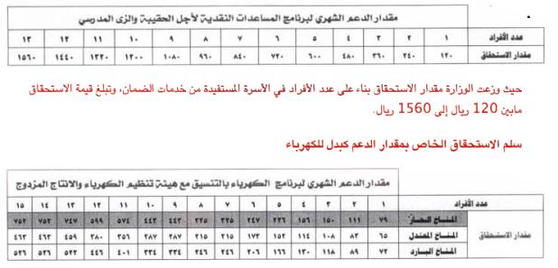 الجدول الجديد للحد المانع للضمان الاجتماعي وظائف السعودية ساحة الوظائف