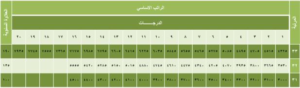 1e3420ae0538 سلم روا ب الموظفين في السعودية 1440 وظيفة كوم وظائف