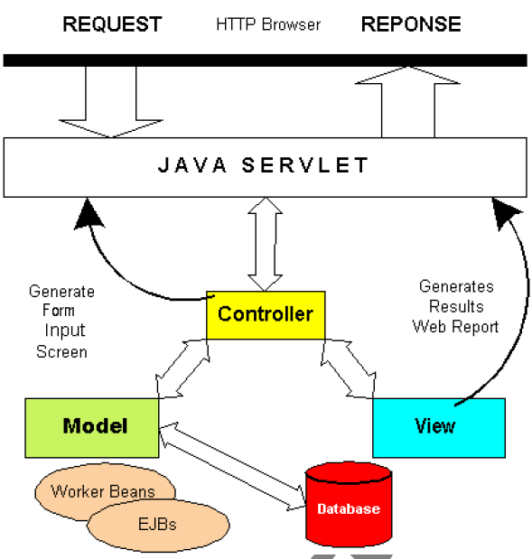 mvc struts architecture diagram vw golf wiring htm by dividing the web into a model view and controller we can therefore separates presentation from business logic if is