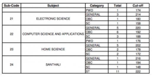 wb set 2015 cut off marks west bengal college service commission wbcsc state eligibility test WB SET