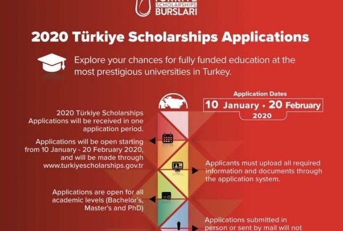 turkiye-scholarships-2020