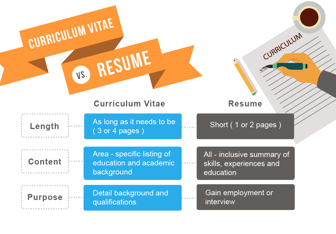 What Does Cv Mean Resume Resume Writing Guide Jobscan