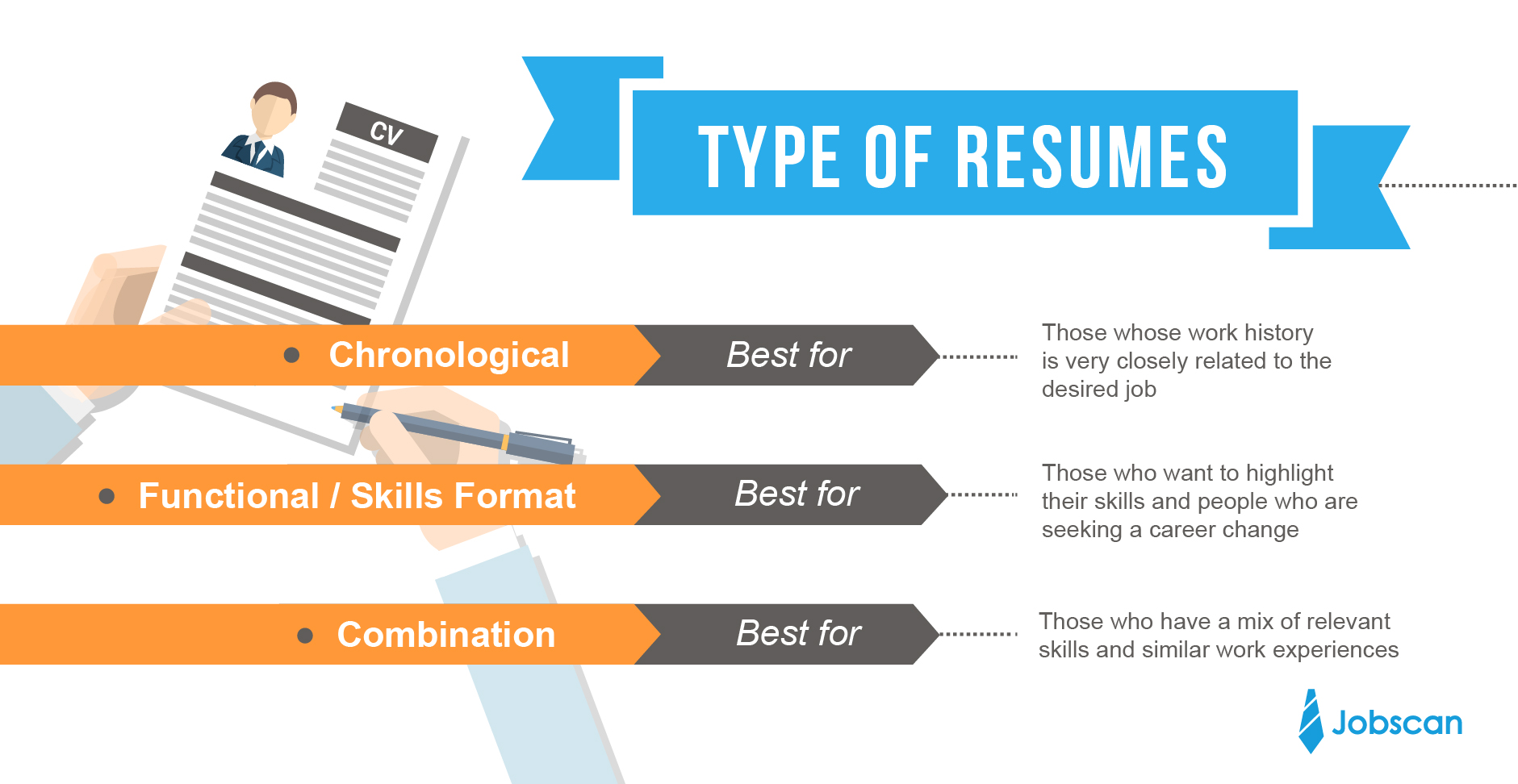Types Of Resume Resume Writing Guide Jobscan