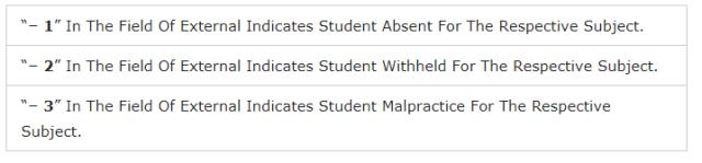 jobschat.in JNTUK MBA परिणाम 2021 - JNTUK MBA नियमित, आपूर्ति, प्रकाशन - Top Government Jobs
