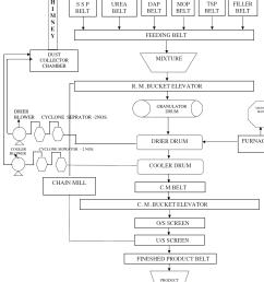 npk fertilizer production processes [ 1120 x 1593 Pixel ]