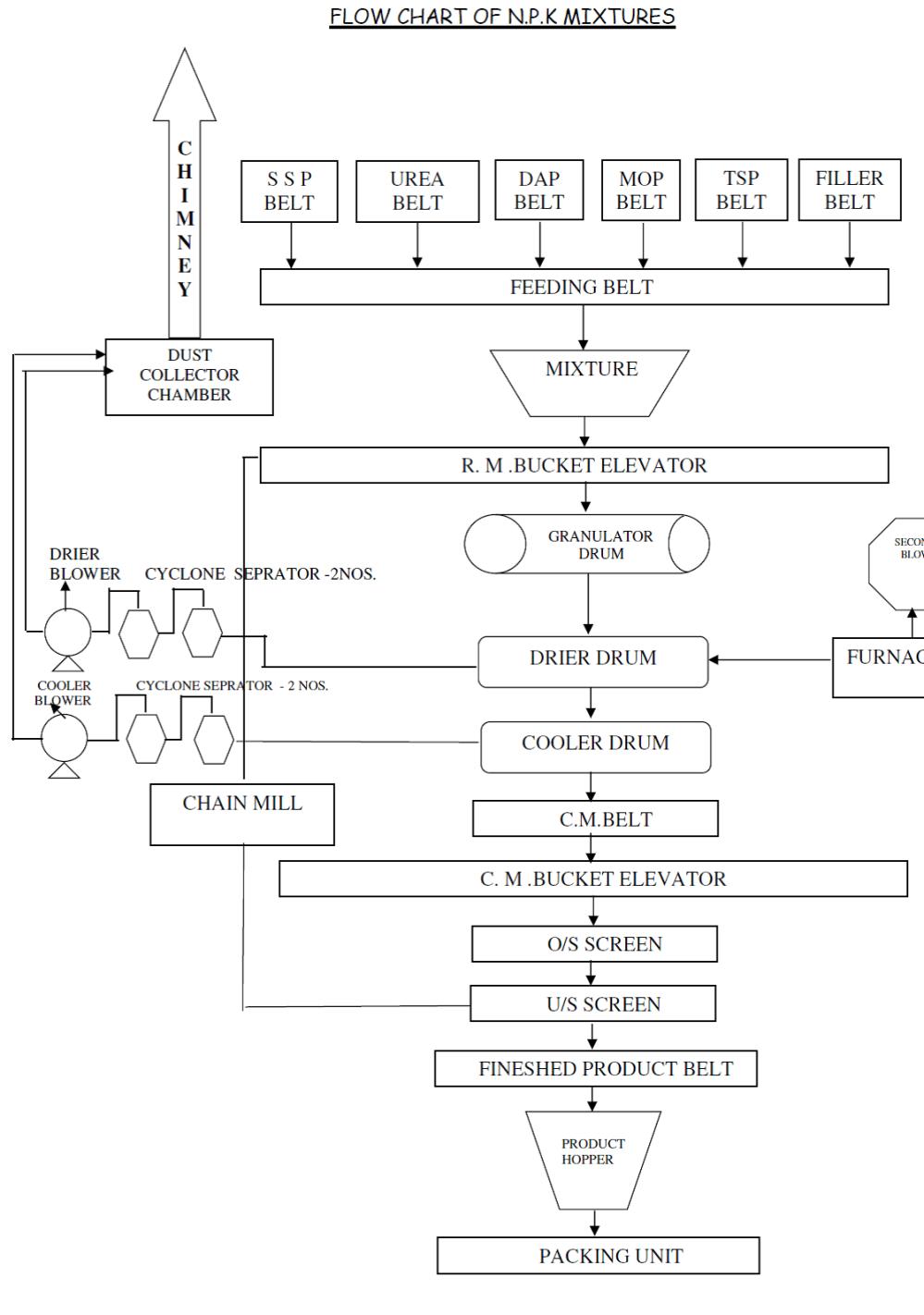 medium resolution of npk fertilizer production processes