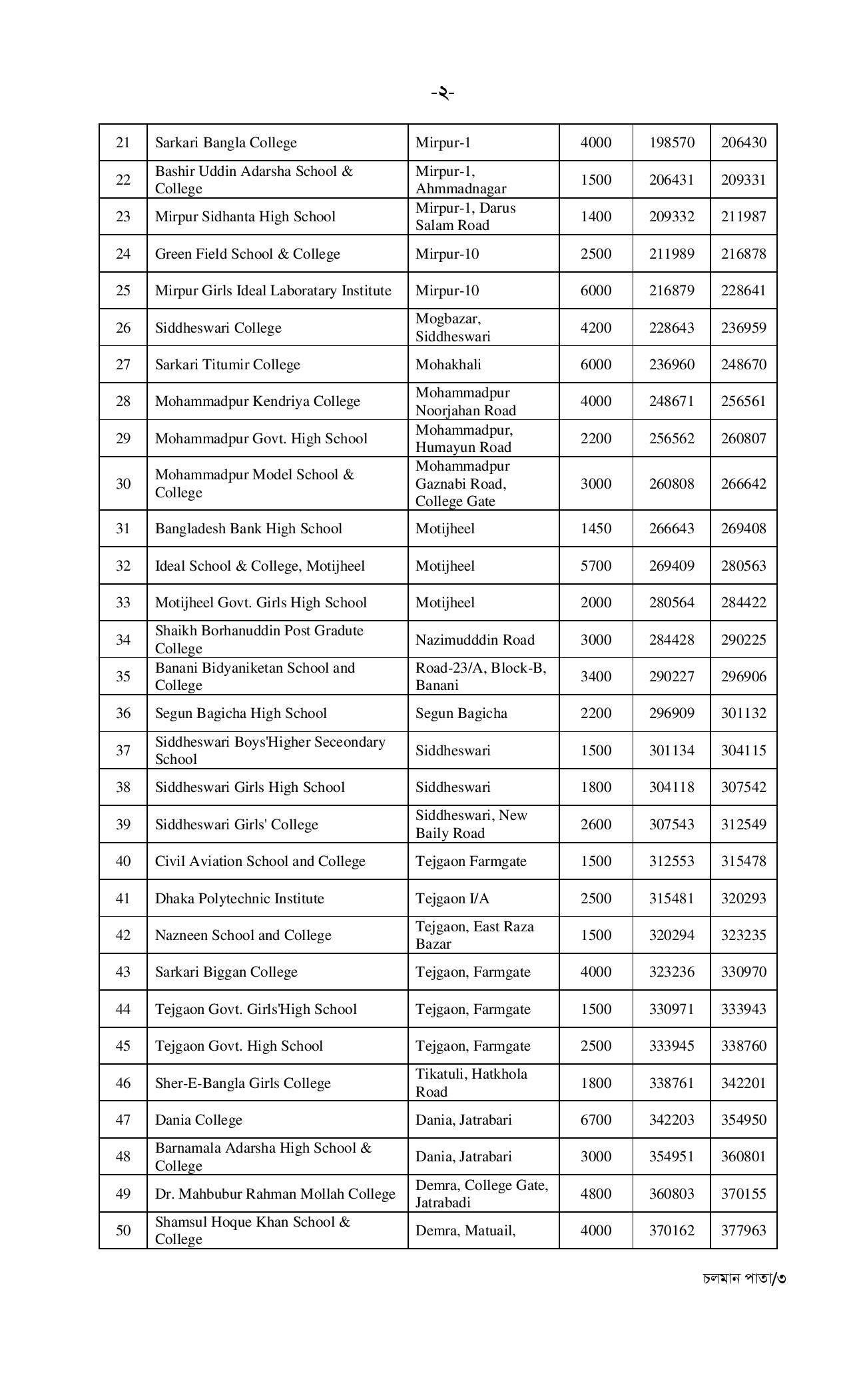 Combined 4 Bank Officer (Cash) Seat Plan & Result Circular 2018
