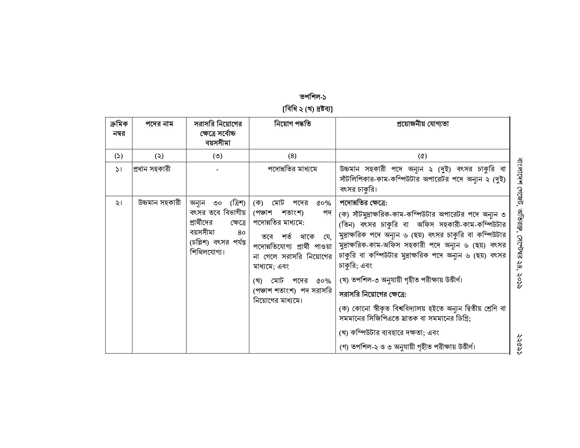 Government Job Exam Gazettes 2019