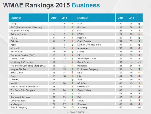 AK-June-2015-universum-business-rankings