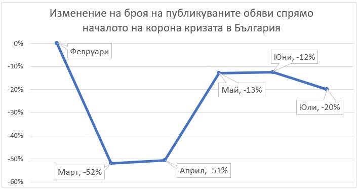 lek-spad-na-obyavite-za-rabota-prez-yuli-graph-1