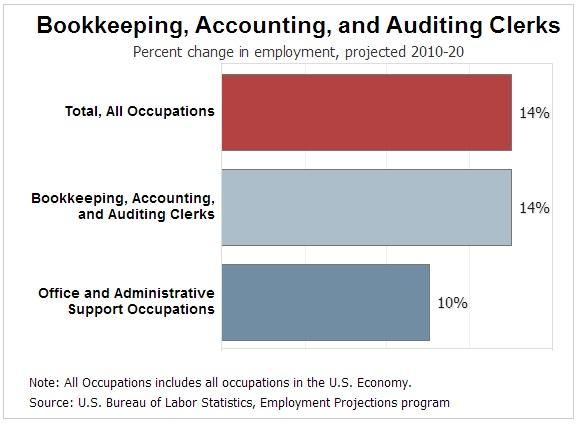 Job Outlook Bookkeeping Clerk